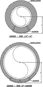 "Fig. 187: Pipe Covering Saddle for 2 1/2"" Insulation"