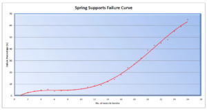 Smart services spring support failure curve