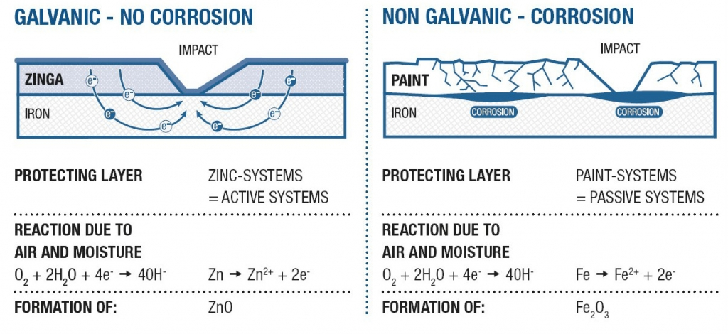Cathodic protection hdgvspaint