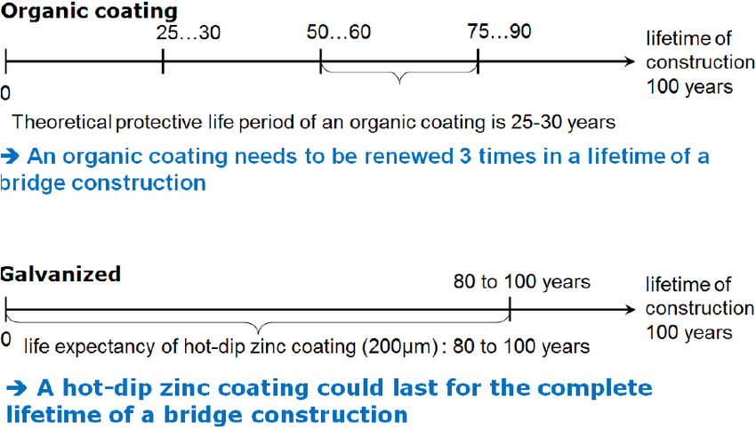 Hdgvsorganiccoating