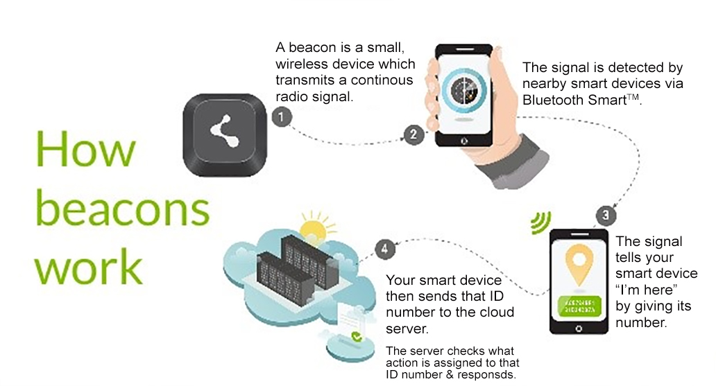 Ptp how beacons work