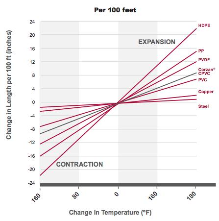 thermal expansion chart