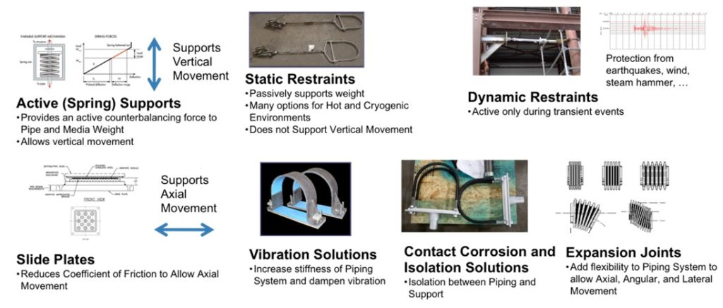 Pipe stress solutions