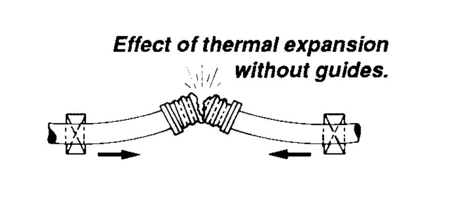 effect of thermal expansion without guides