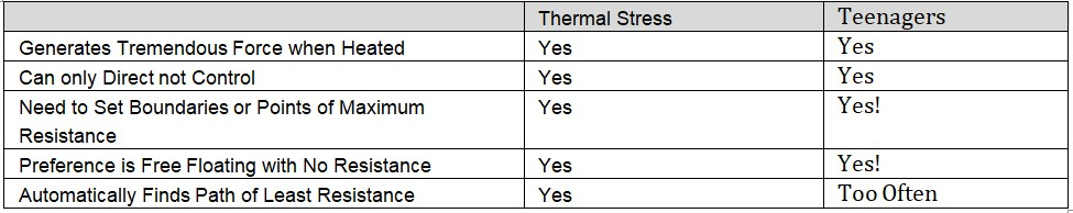 Thermal growth