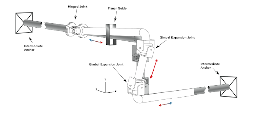 Example of gimbal universal exp joint