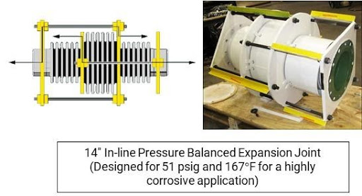 Inline pressure balanced exp joint