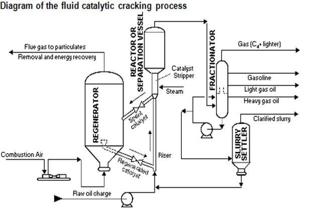 Fcc process