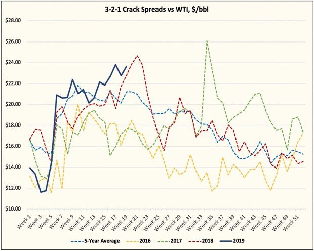 Crack spreads vs wti