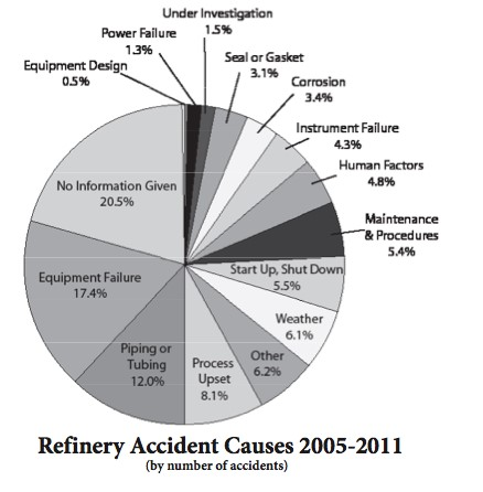 Refinery accident causes