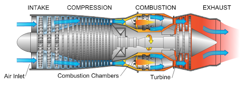 Combustion turbine