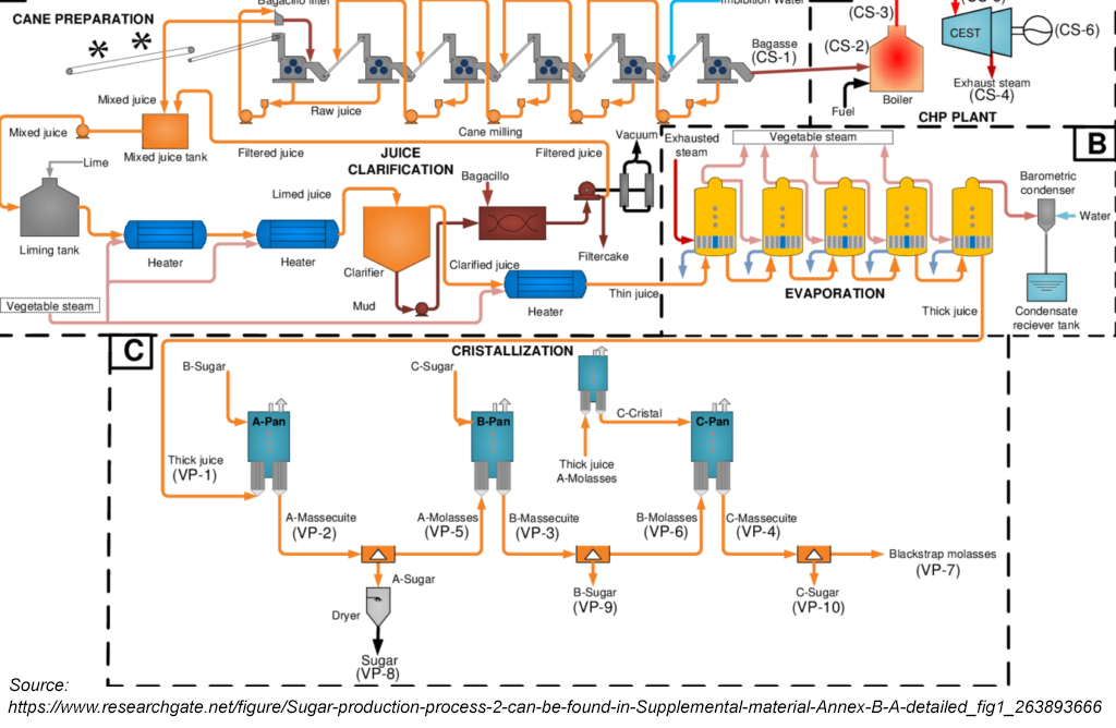 Sugar production process